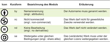 http://www.bib.uni-wuppertal.de/open-access/rechtsfragen.html