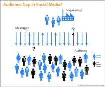 Publikum, blinder Fleck in der Unternehmenskommunikation? CC BY-ND 3.0 DE